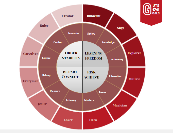Brand Archetypes - Brand Personality - Jung